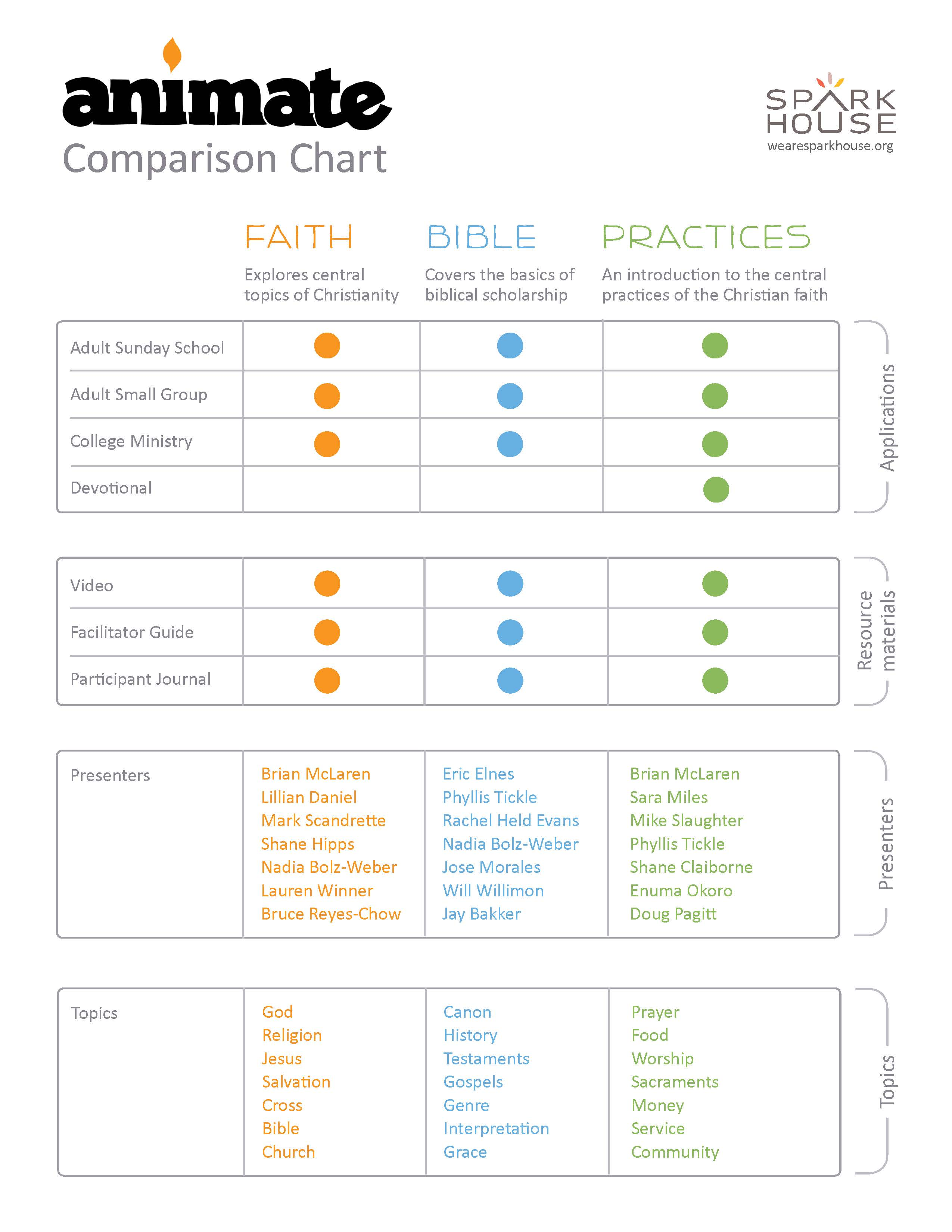 Worksheets Bible Study Worksheets For Adults sparkhouse animate bible study sunday school for adults comparison chart